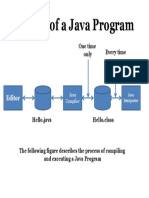 Phases of a Java Program