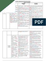 Estructura de Los OA en Progresión de Habilidades