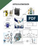 1.2 Conceptos de Automatización