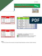 Resultados da 2ª Jornada do Campeonato Distrital da AF Évora em Futsal