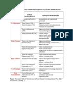 4. Relación de Las Variables Administrativas Básicas y Las Teorías Administrativas