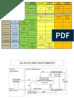 FLUX DES DOCUMENTS DANS UN SERVICE DE MAINTENANCE