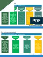 2.1 C1_2 Articulateurs Logiques 8g9.PDF