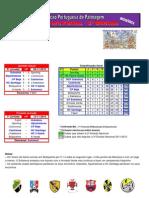 Resultados da 6ª Jornada do Campeonato Nacional da 3ª Divisão em Hóquei em Patins