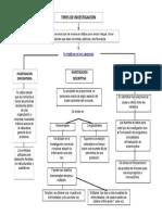 343519892-Mapa-Conceptual-Tipos-de-Investigacion.doc