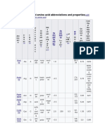 Table of Standard Amino Acid Abbreviations and Properties