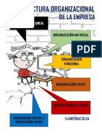 La estructura organizacional de la empresa