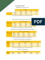 Resultados Evaluación de los efectos del pH en la hidratación de la carne picada