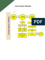 etapas del procedimiento mercantil