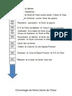 Chronologie de Notre Dame de l
