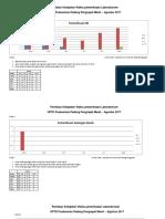 Data Penilaian Ketepatan Waktu Pemeriksaan Laboratorium