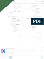 Puntuación y Sintaxis - Mindmeister Mind Map