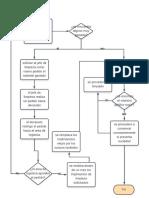 Organizacion y Metodos Rizabal Parcial