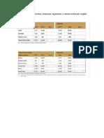 Información Para Las Ventas Netas Por Segmento y Ventas Netas Por Región