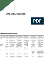 3DP materials.pdf