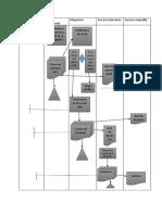 Cycle Vente Client Processus en Flow Chart