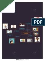 Mapa Mental Dimensiones Del Ser Humnano PDF