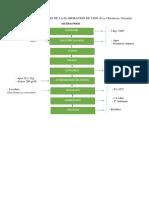 Diagrama de Flujo de La Elaboración de Vino de Tecnologia de Los Productos Agroindustriales II