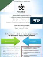 Evidencia 1,2 Presentación Comportamiento Del Mercado Internacional