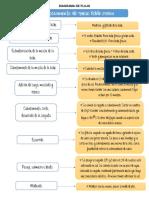 diagrama de flujo de doble crema pdf .pdf