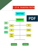 FI Organizational Setup