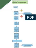 1-Identificar La Secuencia de Acciones Para El Cierre de La Formación Titulada-juancaba