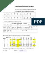 Hangul Transcription and Pronunciation Crib Sheet