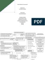 Mapa Conceptual Sobre Sonceptos Básicos de Macroeconomía