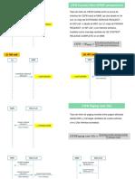 CSFB KPIs Counters Description