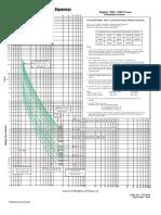 Curva Disjuntor EATON - 5721B10