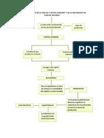 mapa cpnceptual de etica
