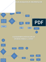 Flujograma de Busqueda de Informacion  Researcher (RECOLOCATE).pptx