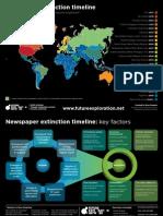 Newspaper Extinction Timeline