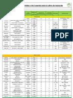 Agroquímicos Permitidos y Uso Sugerido para el cultivo de Aguacate (GREEN WEST)