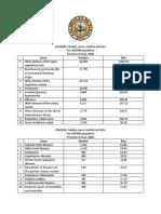 Rizal Province Health Statistics 2008