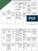 Tabla dilucion de medicamentos en pediatria.docx