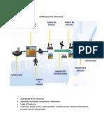 Distribucion fisica internacinal OMAR.docx