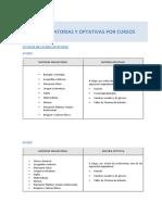 Materias Obligatorias y Optativas Por Cursos