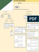 Mapa Conceptual de Relaciones Trigonométricas