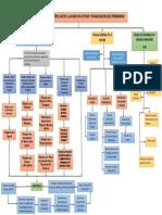 Mapa Conceptual Entes de Control