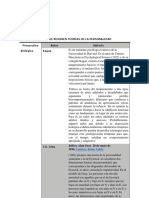 MATRIZ DE RESUMEN TEORÍAS DE LA PERSONALIDAD.docx
