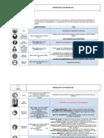Matriz Elementos de Protección Personal Contratistas AMARILO