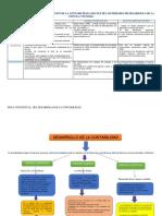Analisis Descriptivo y MAPA Conceptual de La Evolucion Contable Vanesa
