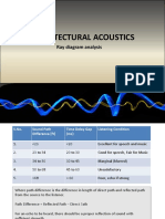acoustics analysis.pptx