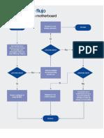 DF - Diagnóstico de Un Motherboard