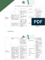 Cuadro Comparativo- Escuelas y Tendencias de La Administración