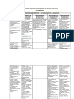 Evidencia 10 3 Cuadro Comparativo Indicadores de Gestion Logisticos