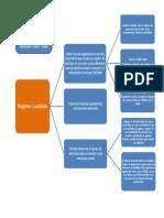 Mapa Mental Registros Contables - Actividad 4