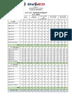 Santol Agap Stat Report