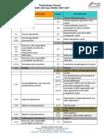 Perbandingan Klausul ISO 45001 Dan OHSAS 18001